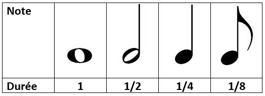 correspondance durée des notes