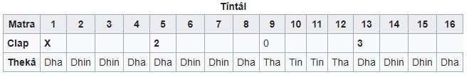 Tala indien Tîntâl
